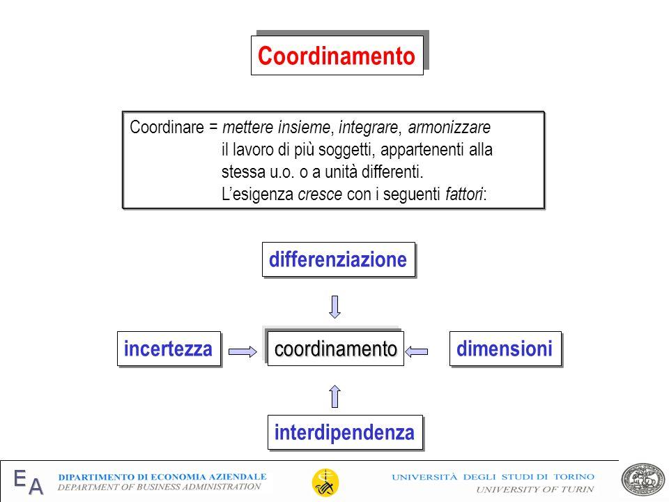 Coordinamento Coordinare = mettere insieme, integrare, armonizzare il lavoro di più soggetti, appartenenti alla stessa u.o. o a unità differenti. Lesi