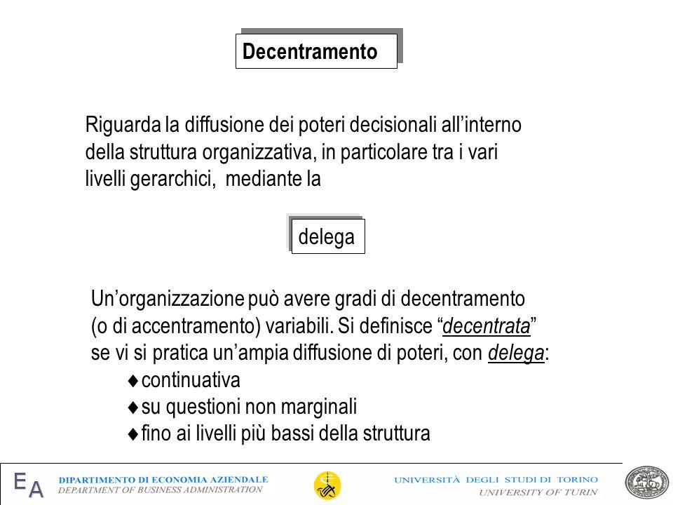 Decentramento Riguarda la diffusione dei poteri decisionali allinterno della struttura organizzativa, in particolare tra i vari livelli gerarchici, me