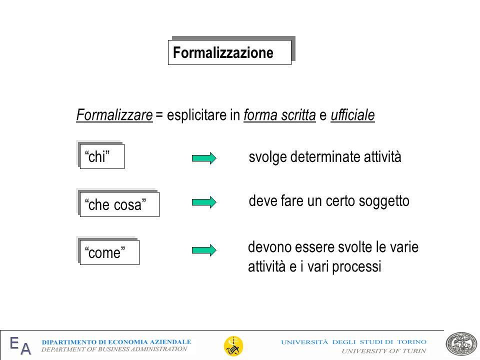 Formalizzazione Formalizzare = esplicitare in forma scritta e ufficiale chi che cosa come svolge determinate attività deve fare un certo soggetto devo