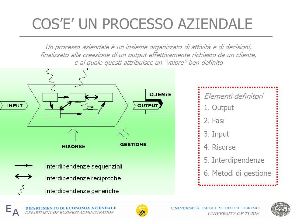 COSE UN PROCESSO AZIENDALE Un processo aziendale è un insieme organizzato di attività e di decisioni, finalizzato alla creazione di un output effettiv