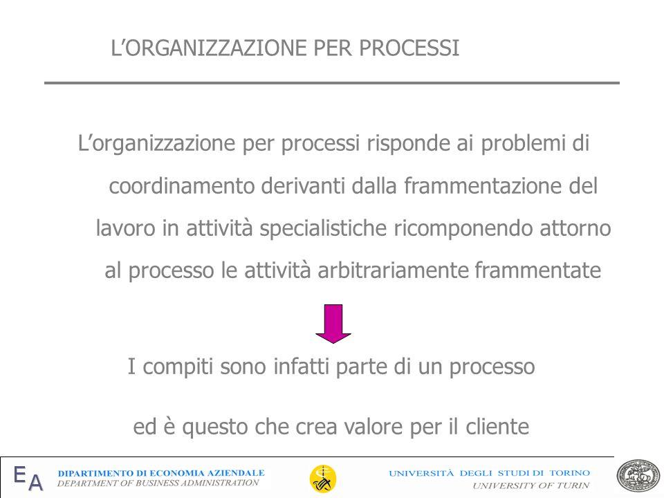 Lorganizzazione per processi risponde ai problemi di coordinamento derivanti dalla frammentazione del lavoro in attività specialistiche ricomponendo a