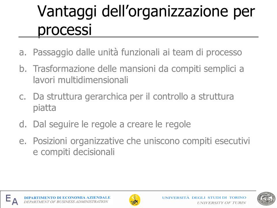 Vantaggi dellorganizzazione per processi a.Passaggio dalle unità funzionali ai team di processo b.Trasformazione delle mansioni da compiti semplici a