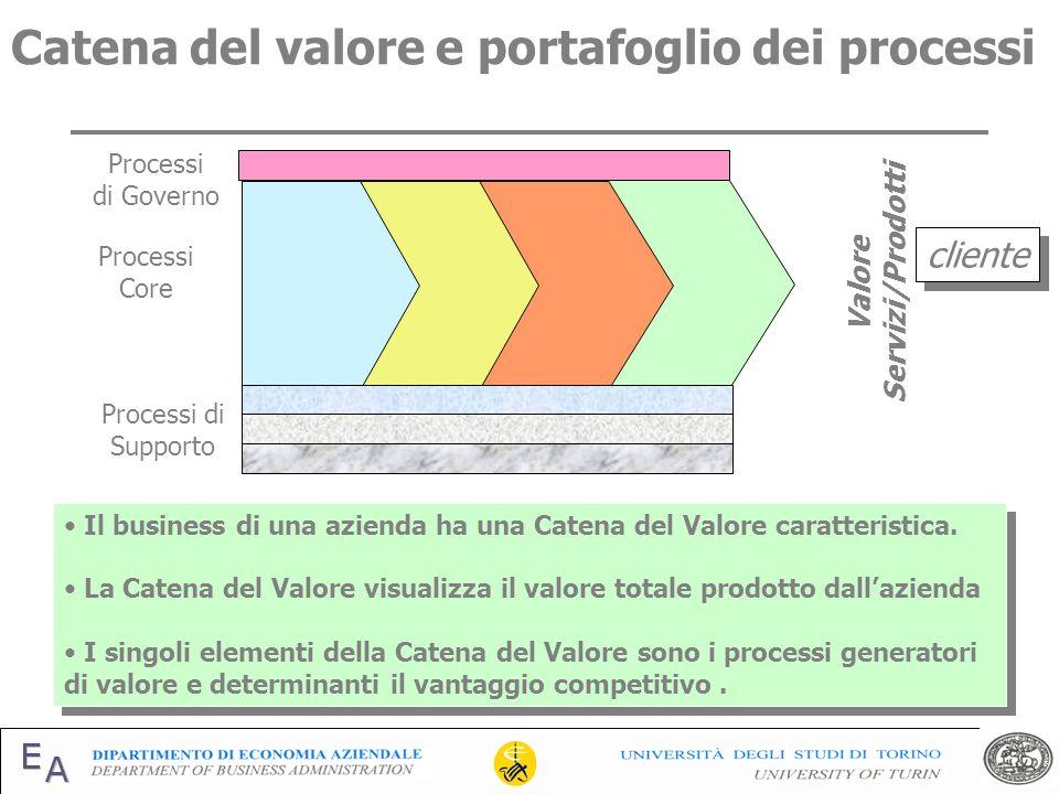 Il business di una azienda ha una Catena del Valore caratteristica. La Catena del Valore visualizza il valore totale prodotto dallazienda I singoli el