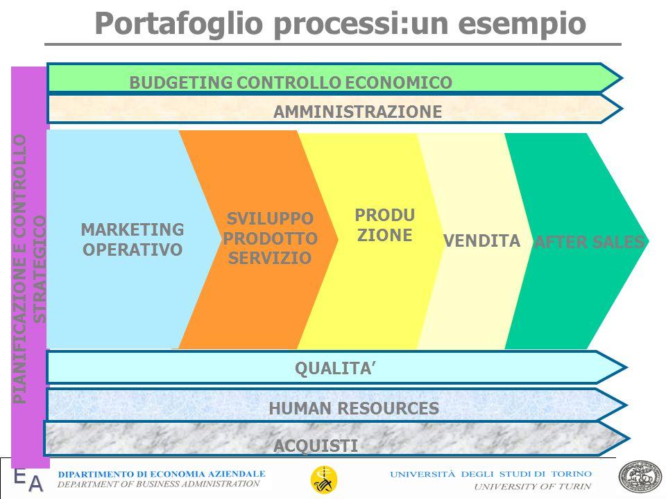 Portafoglio processi:un esempio PIANIFICAZIONE E CONTROLLO STRATEGICO BUDGETING CONTROLLO ECONOMICO GESTIONE FINANZIARIA QUALITA HUMAN RESOURCES ACQUI