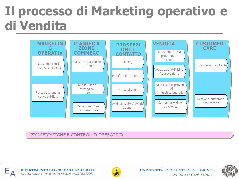 Il processo di Marketing operativo e di Vendita VENDITAPIANIFICA ZIONE COMMERC IALE MARKETIN G OPERATIV O Partecipazione a convegni/fiere Relazione co