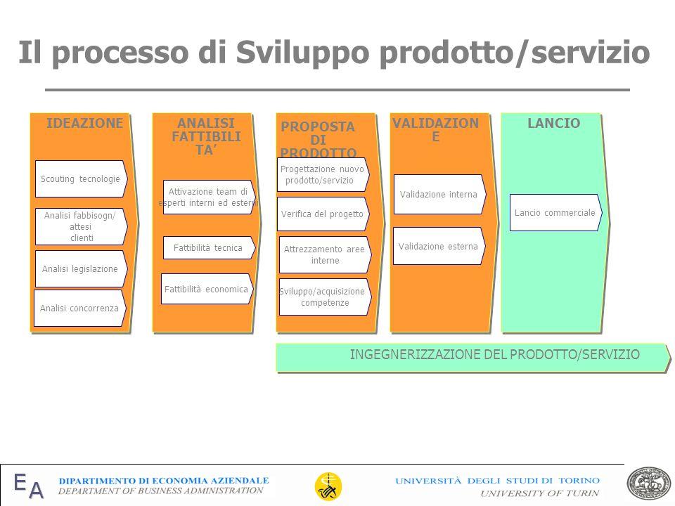 Il processo di Sviluppo prodotto/servizio VALIDAZION E ANALISI FATTIBILI TA IDEAZIONE Analisi legislazione Scouting tecnologie Fattibilità tecnica Att