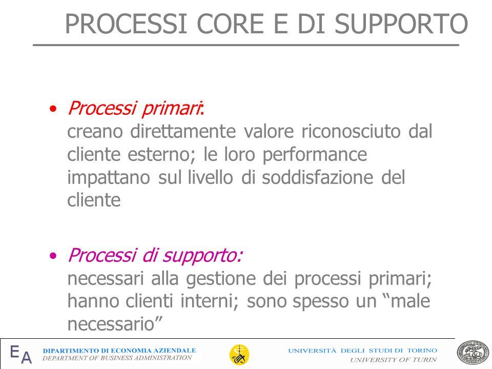 PROCESSI CORE E DI SUPPORTO Processi primari: creano direttamente valore riconosciuto dal cliente esterno; le loro performance impattano sul livello d