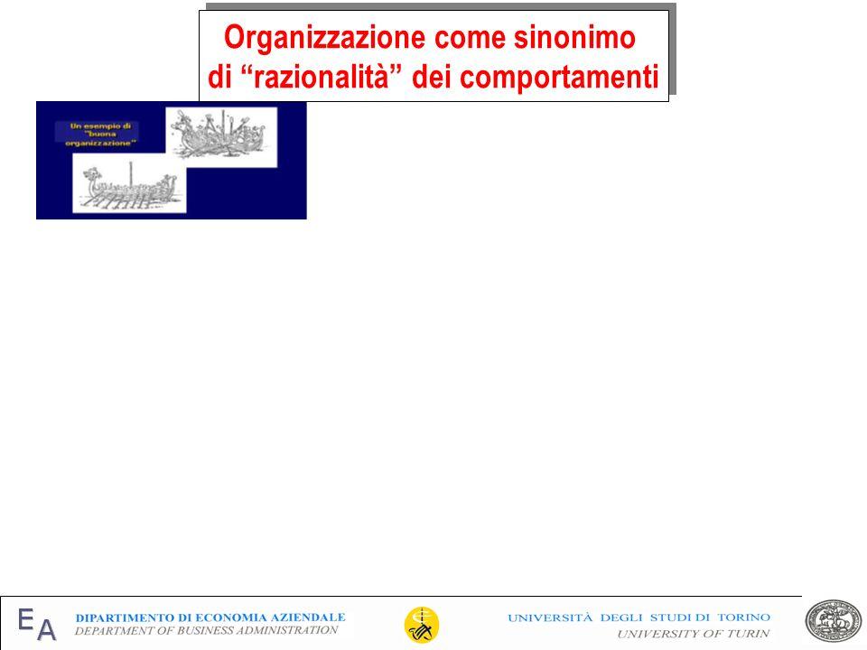 Specializzazione verticale (autonomia decisionale) alta bassa Specializzazione orizzontale (numero di attività e loro ampiezza) altabassa Lavoro dequalificato Lavoro direzionale Lavoro di supervisione Lavoro professionale