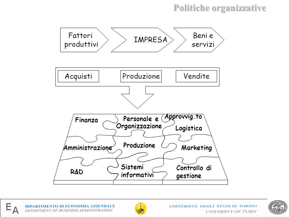 Politiche organizzative Politiche organizzative Fattori produttivi Beni e servizi IMPRESA AcquistiProduzioneVendite Finanza Approvvig.to Logistica Org