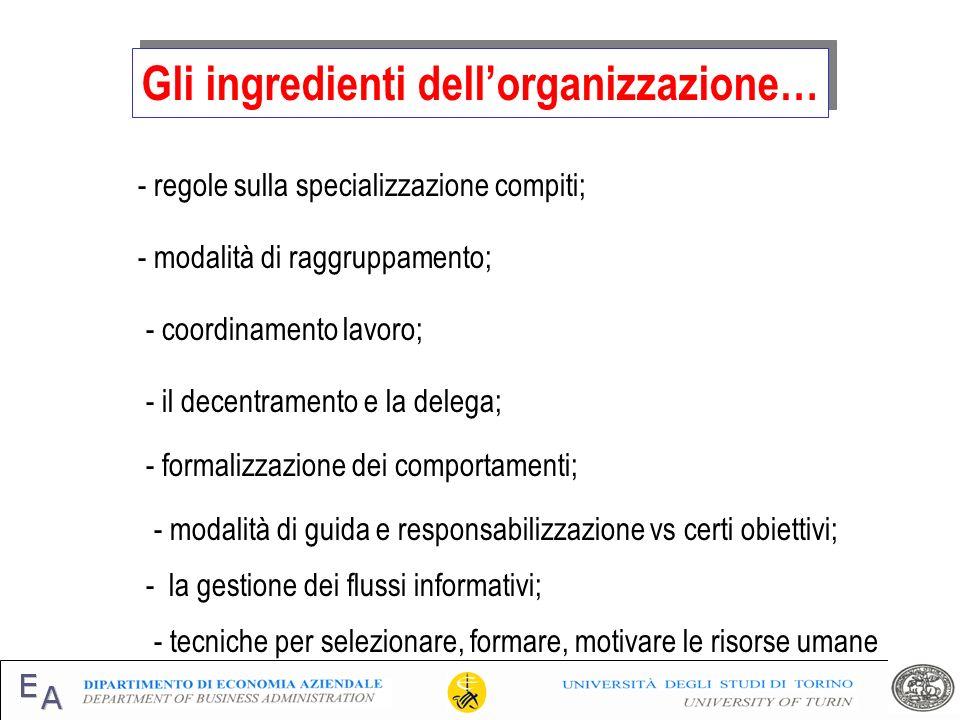 Gli ingredienti dellorganizzazione… - il decentramento e la delega; - regole sulla specializzazione compiti; - modalità di raggruppamento; - coordinam