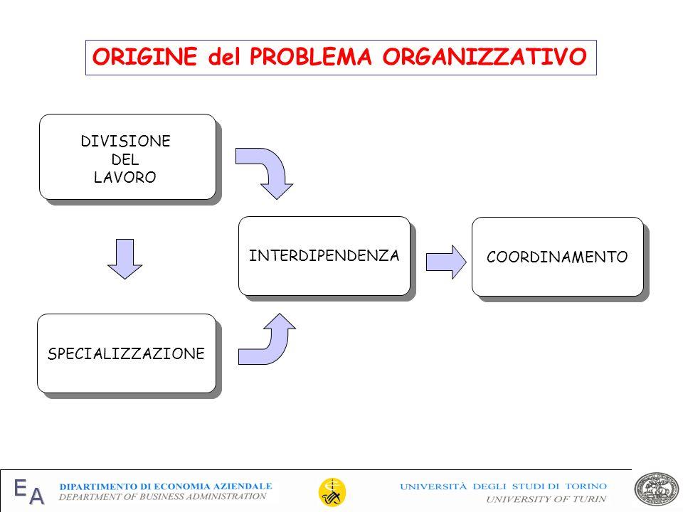 ORIGINE del PROBLEMA ORGANIZZATIVO DIVISIONE DEL LAVORO SPECIALIZZAZIONE COORDINAMENTO INTERDIPENDENZA