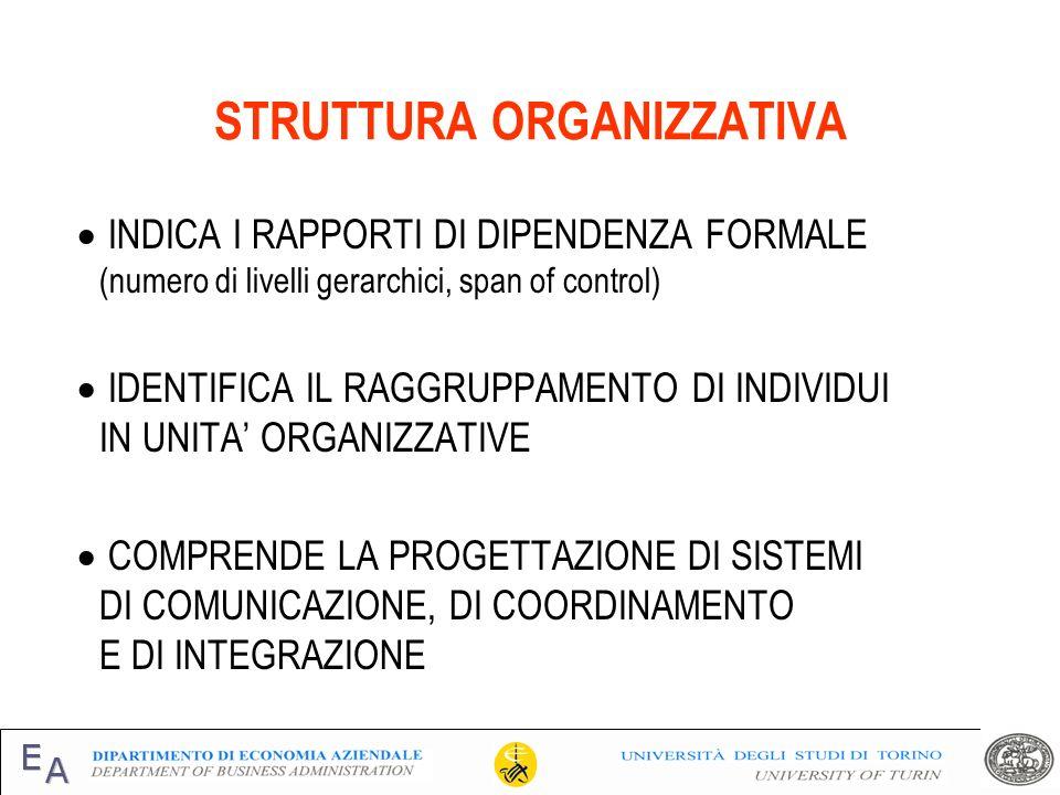 STRUTTURA ORGANIZZATIVA INDICA I RAPPORTI DI DIPENDENZA FORMALE (numero di livelli gerarchici, span of control) IDENTIFICA IL RAGGRUPPAMENTO DI INDIVI