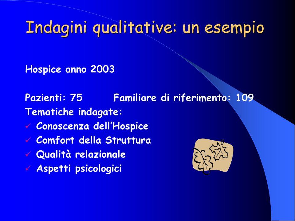 Indagini qualitative: un esempio Hospice anno 2003 Pazienti: 75Familiare di riferimento: 109 Tematiche indagate: Conoscenza dellHospice Comfort della