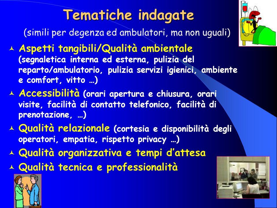 Tematiche indagate Aspetti tangibili/Qualità ambientale (segnaletica interna ed esterna, pulizia del reparto/ambulatorio, pulizia servizi igienici, am