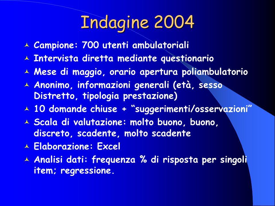 Indagine 2004 Campione: 700 utenti ambulatoriali Intervista diretta mediante questionario Mese di maggio, orario apertura poliambulatorio Anonimo, inf