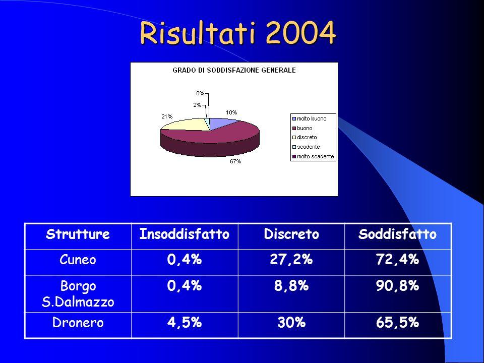 Risultati 2004 StruttureInsoddisfattoDiscretoSoddisfatto Cuneo0,4%27,2%72,4% Borgo S.Dalmazzo 0,4%8,8%90,8% Dronero4,5%30%65,5%
