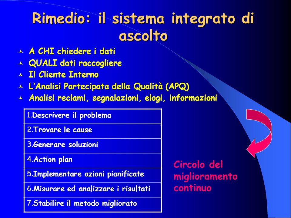 Rimedio: il sistema integrato di ascolto A CHI chiedere i dati QUALI dati raccogliere Il Cliente Interno LAnalisi Partecipata della Qualità (APQ) Anal