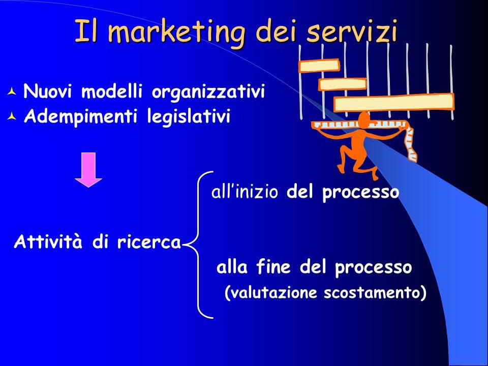 Il marketing dei servizi Nuovi modelli organizzativi Adempimenti legislativi allinizio del processo Attività di ricerca alla fine del processo (valuta