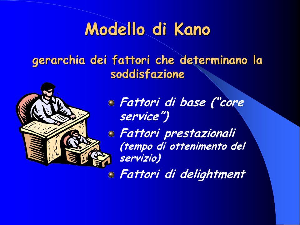 Modello di Kano gerarchia dei fattori che determinano la soddisfazione Fattori di base (core service) Fattori prestazionali (tempo di ottenimento del