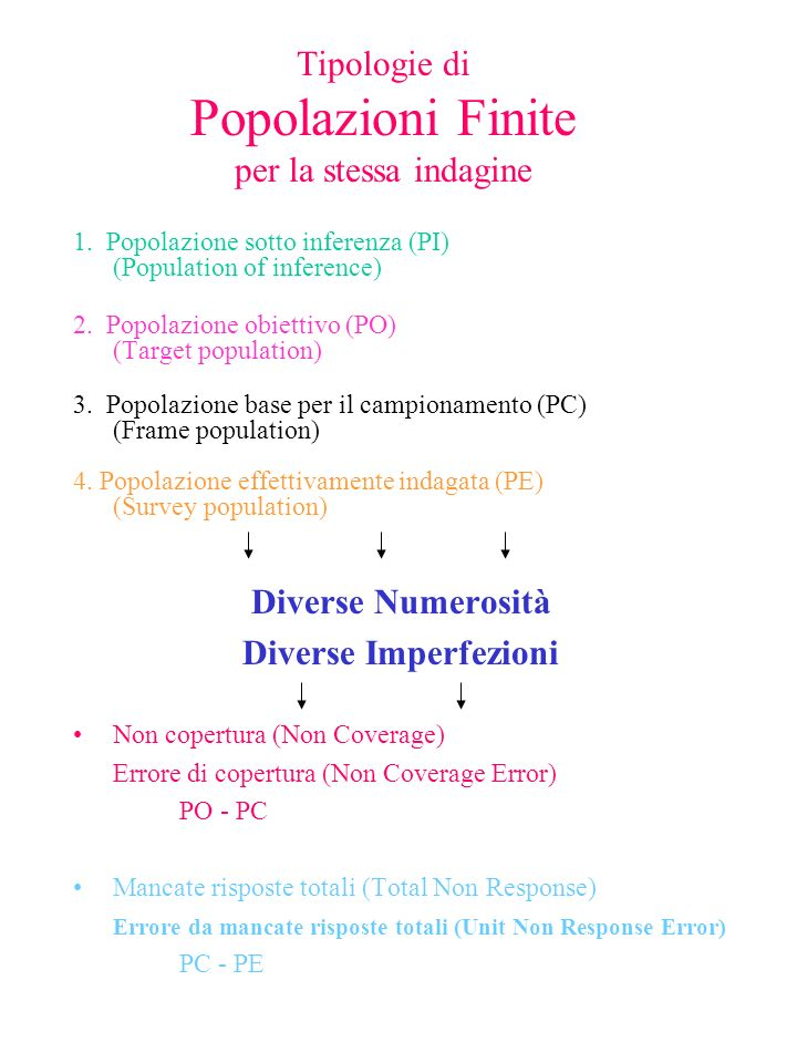 Errore Statistico ( differenza tra valore vero e valore disponibile ) Errori Campionari Errori Non Campionari Error Profile dellIndagine Quality Profile dellIndagine