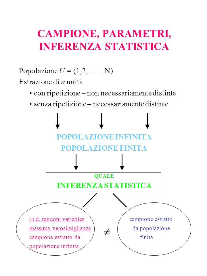 CAMPIONE, PARAMETRI, INFERENZA STATISTICA Popolazione U = (1,2,......., N) Estrazione di n unità con ripetizione – non necessariamente distinte senza ripetizione – necessariamente distinte POPOLAZIONE INFINITA POPOLAZIONE FINITA QUALE INFERENZA STATISTICA i.i.d.