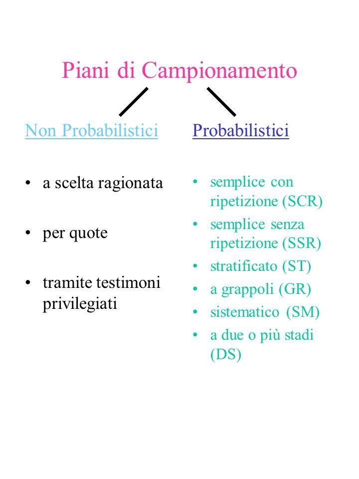Piani di Campionamento Non Probabilistici a scelta ragionata per quote tramite testimoni privilegiati Probabilistici semplice con ripetizione (SCR) semplice senza ripetizione (SSR) stratificato (ST) a grappoli (GR) sistematico (SM) a due o più stadi (DS)