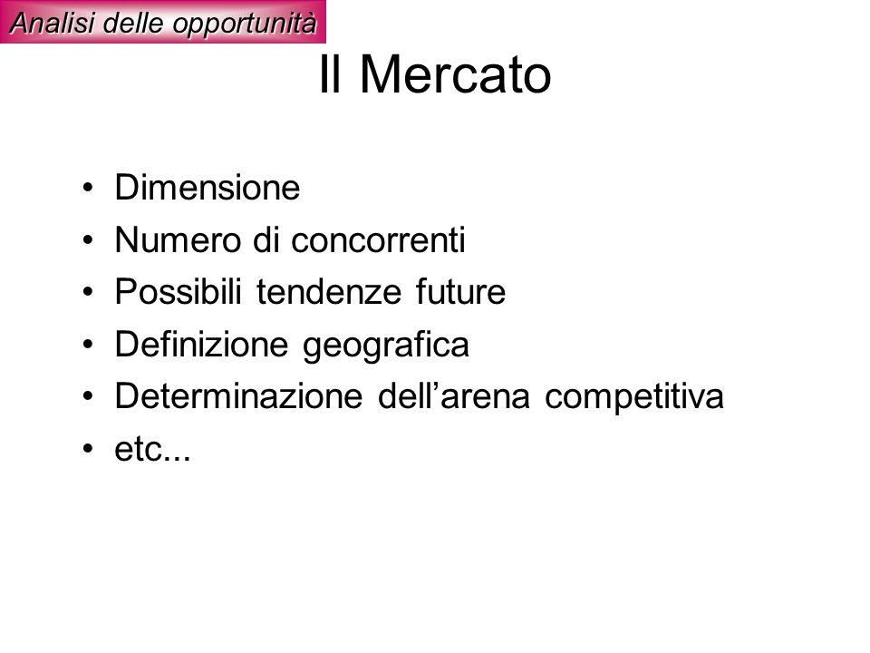 Il Mercato Analisi delle opportunità Dimensione Numero di concorrenti Possibili tendenze future Definizione geografica Determinazione dellarena compet