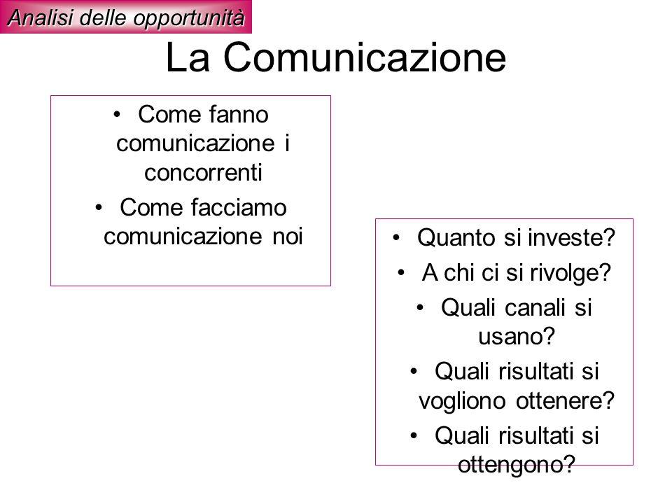 La Comunicazione Come fanno comunicazione i concorrenti Come facciamo comunicazione noi Analisi delle opportunità Quanto si investe? A chi ci si rivol