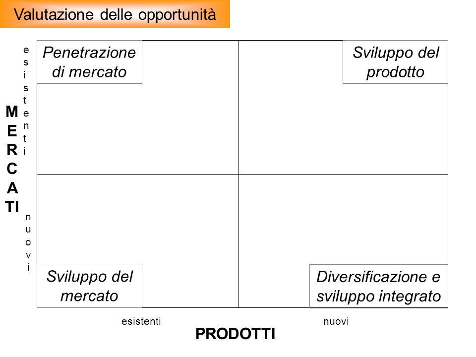 M E R C A TI PRODOTTI esistentiesistenti nuovinuovi esistentinuovi Penetrazione di mercato Sviluppo del mercato Diversificazione e sviluppo integrato