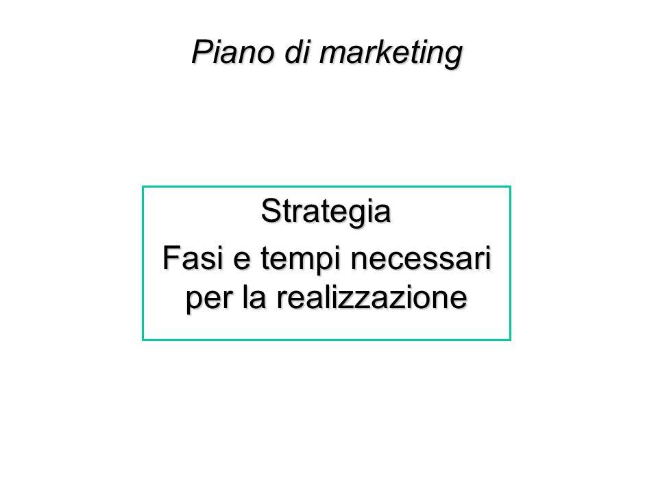 Strategia Fasi e tempi necessari per la realizzazione Piano di marketing