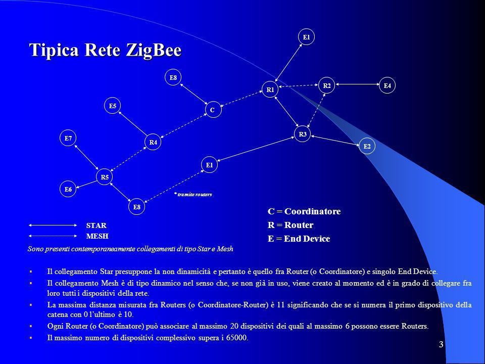 3 Tipica Rete ZigBee Il collegamento Star presuppone la non dinamicità e pertanto è quello fra Router (o Coordinatore) e singolo End Device.