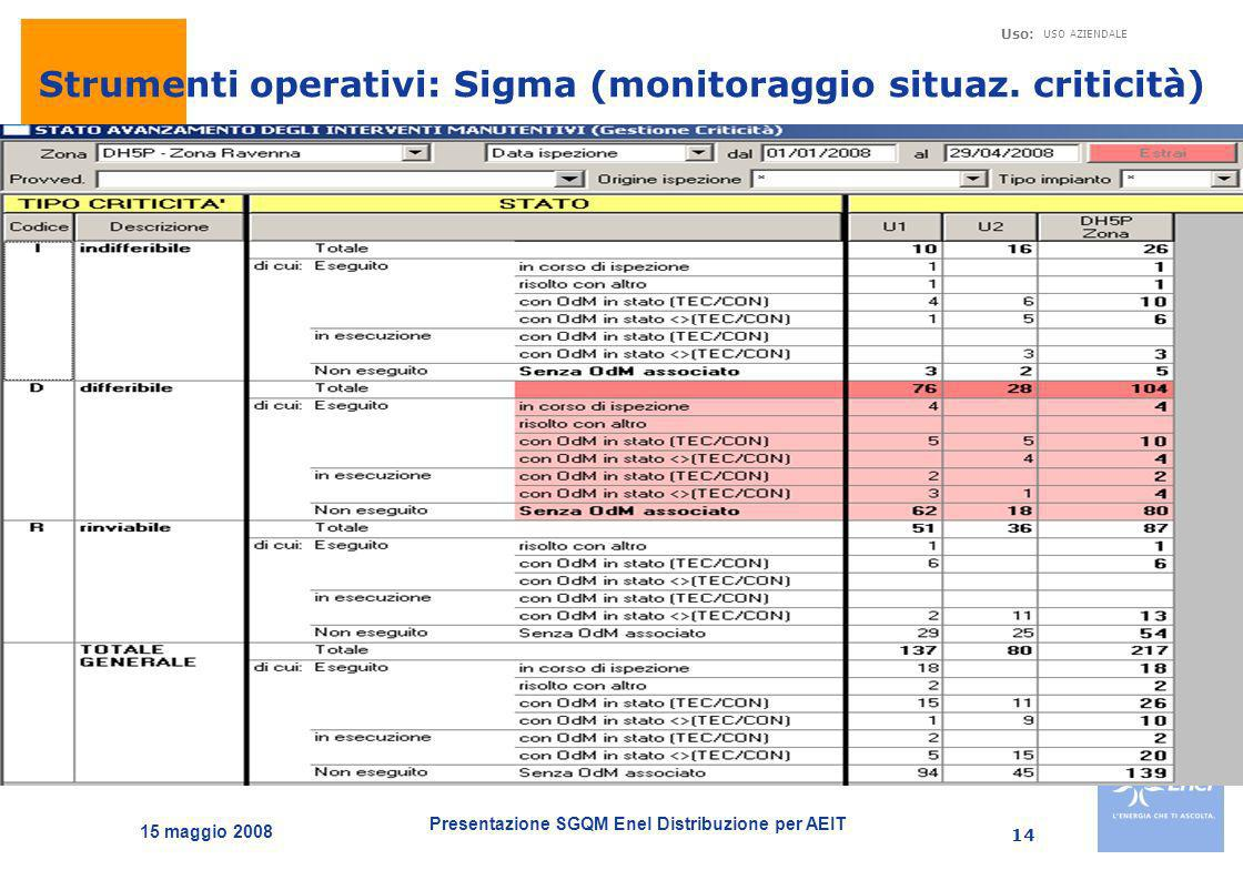 Presentazione SGQM Enel Distribuzione per AEIT Uso: USO AZIENDALE 15 maggio 2008 14 Strumenti operativi: Sigma (monitoraggio situaz. criticità)