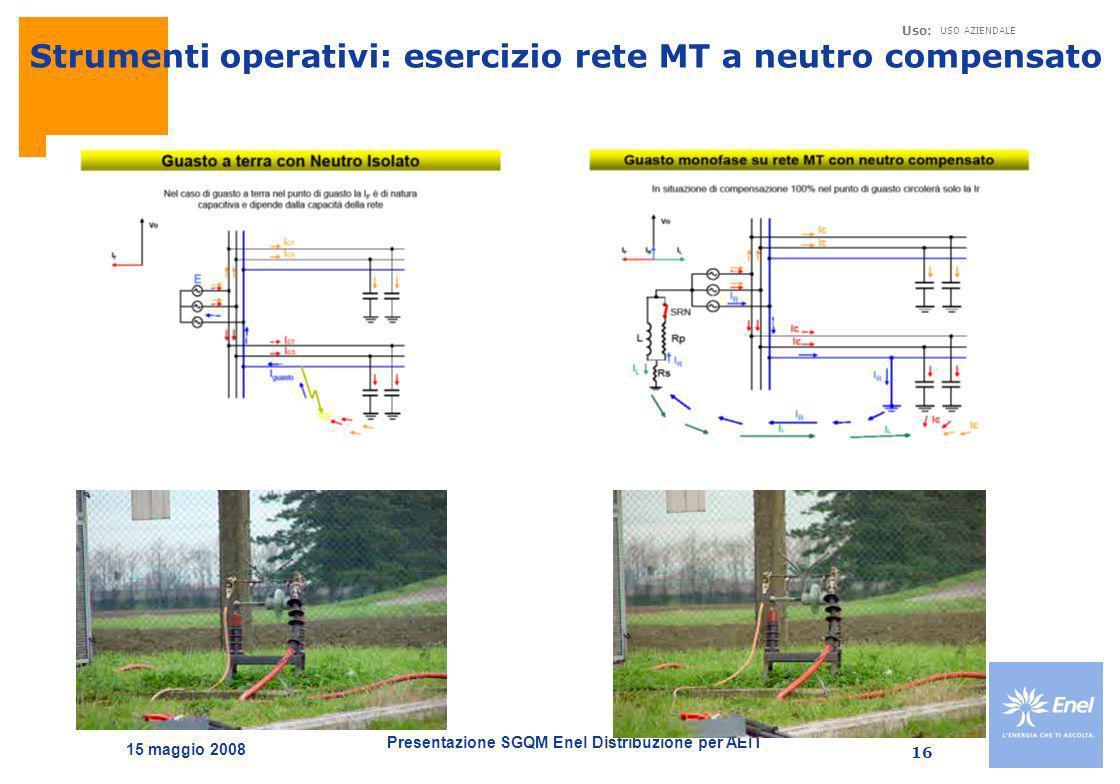 Presentazione SGQM Enel Distribuzione per AEIT Uso: USO AZIENDALE 15 maggio 2008 16 Strumenti operativi: esercizio rete MT a neutro compensato