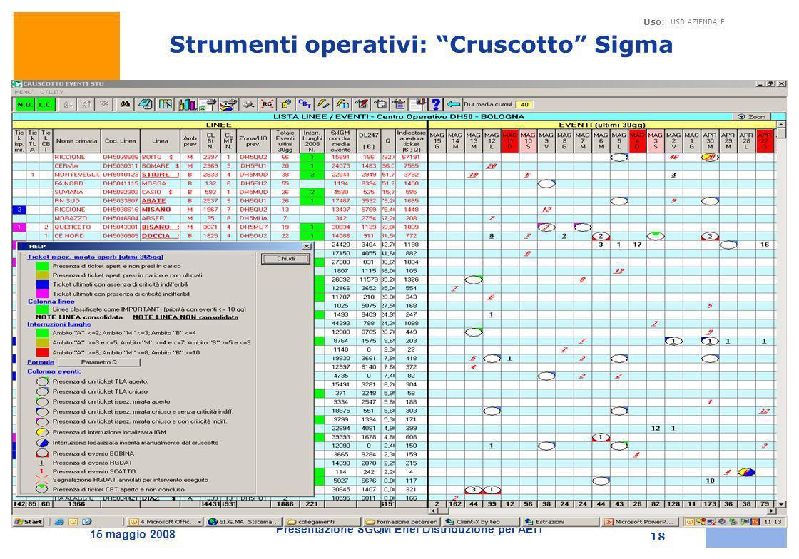 Presentazione SGQM Enel Distribuzione per AEIT Uso: USO AZIENDALE 15 maggio 2008 18 Strumenti operativi: Cruscotto Sigma