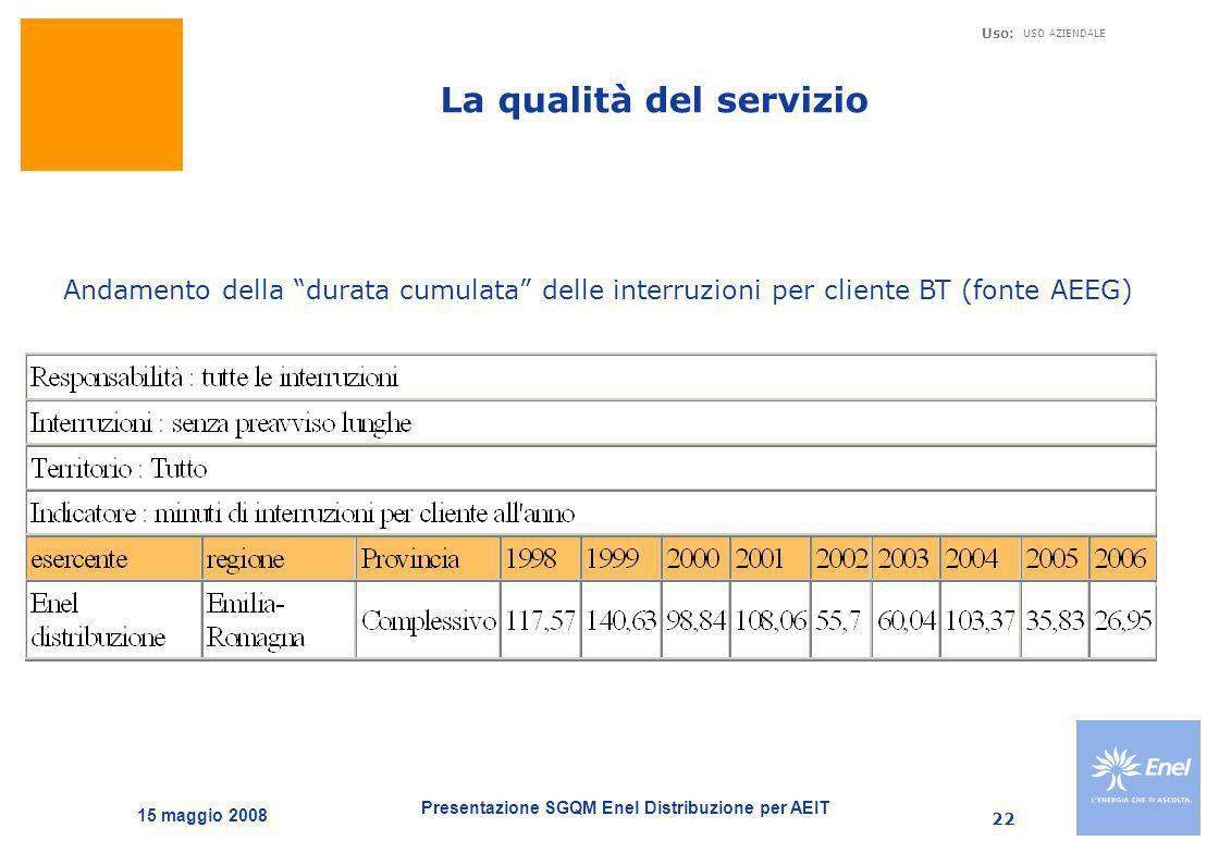 Presentazione SGQM Enel Distribuzione per AEIT Uso: USO AZIENDALE 15 maggio 2008 22 La qualità del servizio Andamento della durata cumulata delle inte