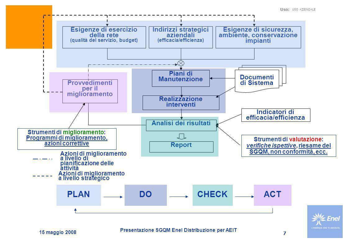 Presentazione SGQM Enel Distribuzione per AEIT Uso: USO AZIENDALE 15 maggio 2008 8 Chi fa che cosa IR/Ingegneria e Unificazione – Esercizio Rete Elettrica Ingegneria del processo, progettazione della manutenzione, definizione degli strumenti operativi (SIGMA), definizione procedure gestionali del processo, strategie, obiettivi di piano.