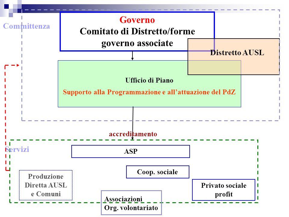 Governo Comitato di Distretto/forme governo associate Committenza Ufficio di Piano Supporto alla Programmazione e allattuazione del PdZ ASP Produzione