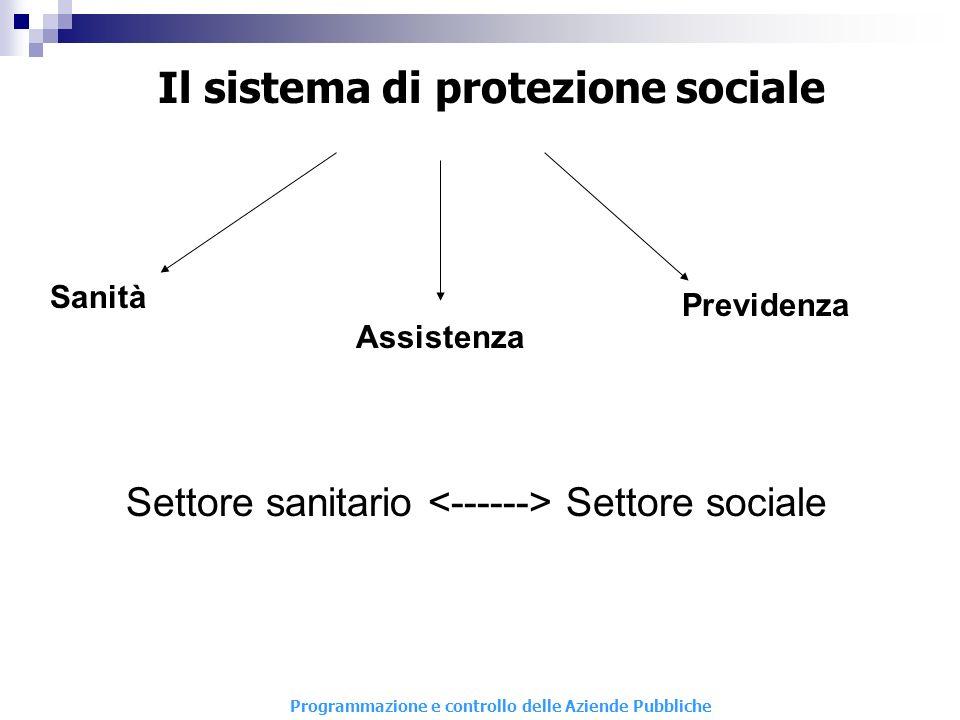 Programmazione e controllo delle Aziende Pubbliche Il sistema di protezione sociale Settore sanitario Settore sociale Sanità Previdenza Assistenza