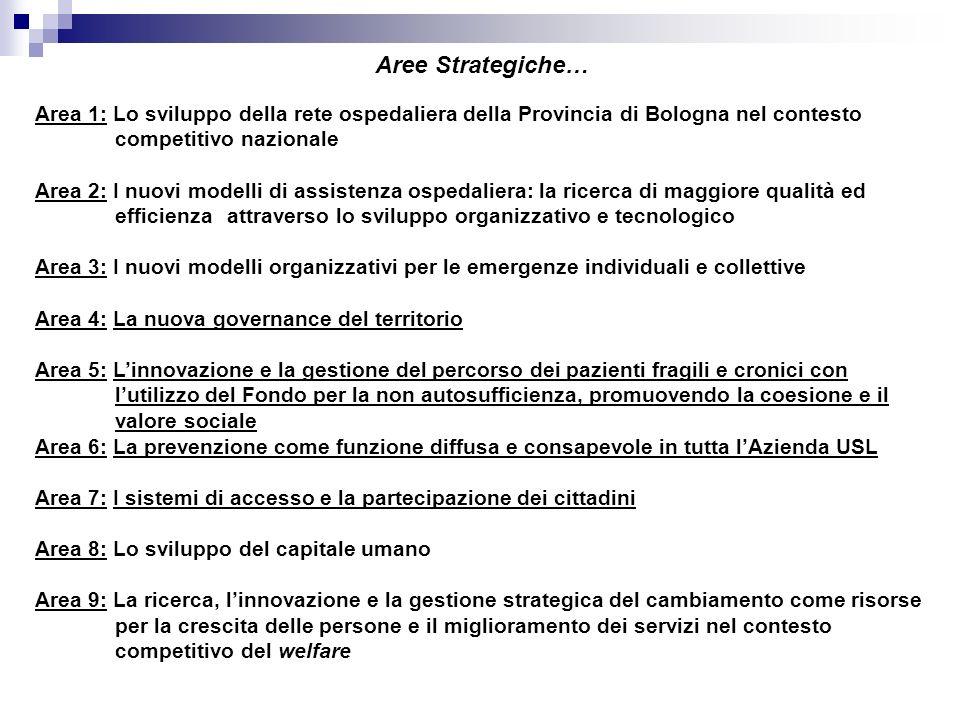 Aree Strategiche… Area 1: Lo sviluppo della rete ospedaliera della Provincia di Bologna nel contesto competitivo nazionale Area 2: I nuovi modelli di
