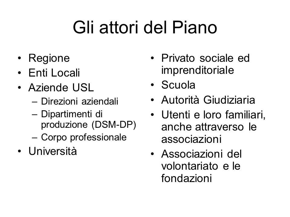 Gli attori del Piano Regione Enti Locali Aziende USL –Direzioni aziendali –Dipartimenti di produzione (DSM-DP) –Corpo professionale Università Privato