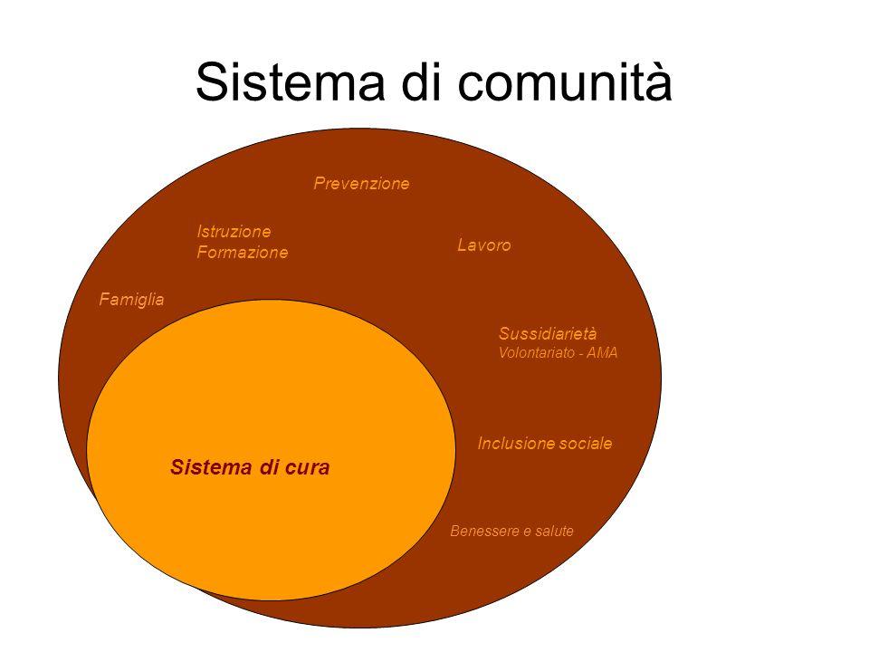 Sistema di comunità Sistema di cura Prevenzione Istruzione Formazione Sussidiarietà Volontariato - AMA Inclusione sociale Lavoro Benessere e salute Fa