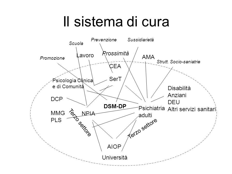 Il sistema di cura SerT CEA NPIA Psichiatria adulti Università AIOP Terzo settore Prossimità Promozione Scuola PrevenzioneSussidiarietà Lavoro AMA Str