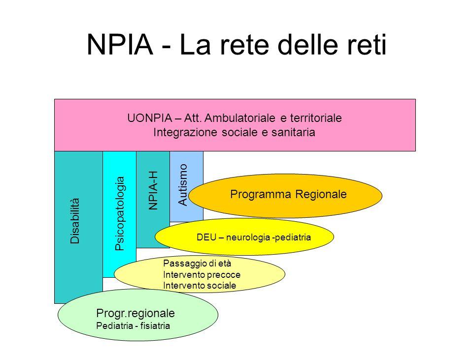 NPIA - La rete delle reti UONPIA – Att. Ambulatoriale e territoriale Integrazione sociale e sanitaria Disabilità Autismo Psicopatologia NPIA-H Progr.r