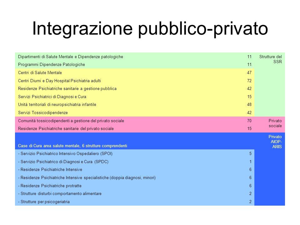Integrazione pubblico-privato Dipartimenti di Salute Mentale e Dipendenze patologiche11 Strutture del SSR Programmi Dipendenze Patologiche11 Centri di