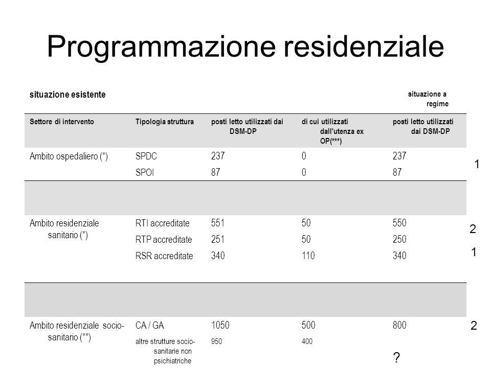 Programmazione residenziale situazione esistente situazione a regime Settore di interventoTipologia strutturaposti letto utilizzati dai DSM-DP di cui