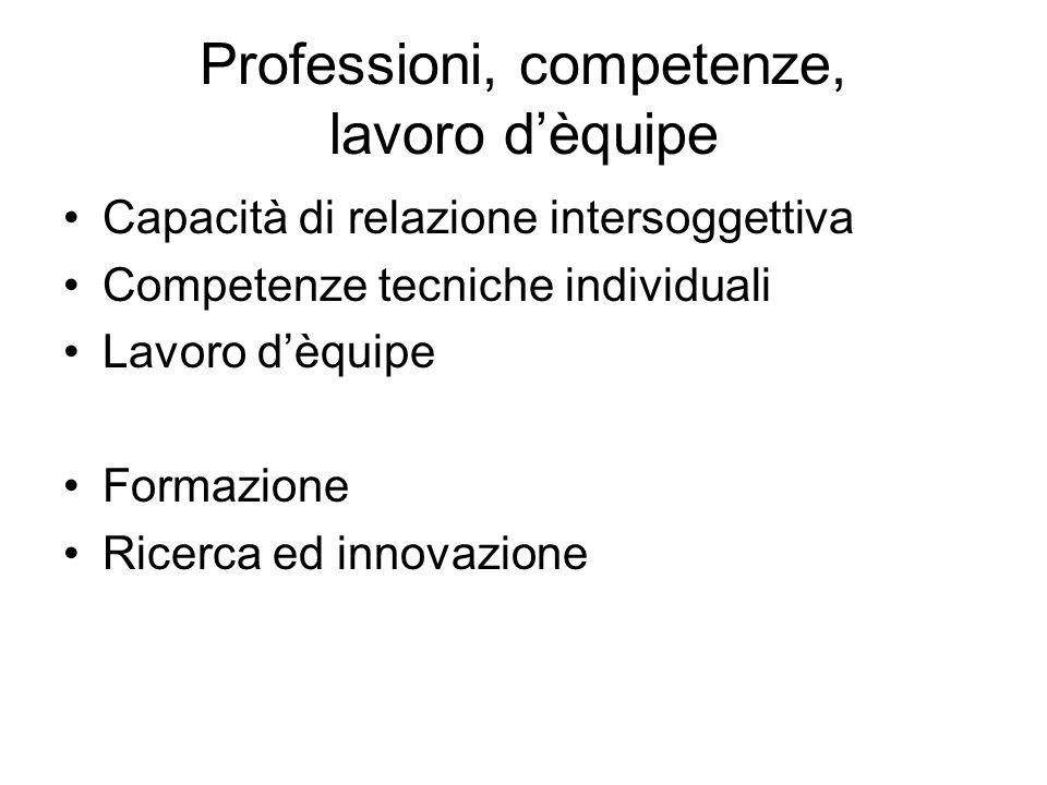 Professioni, competenze, lavoro dèquipe Capacità di relazione intersoggettiva Competenze tecniche individuali Lavoro dèquipe Formazione Ricerca ed inn