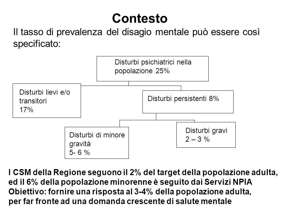 Disturbi persistenti 8% Contesto Il tasso di prevalenza del disagio mentale può essere così specificato: Disturbi psichiatrici nella popolazione 25% D