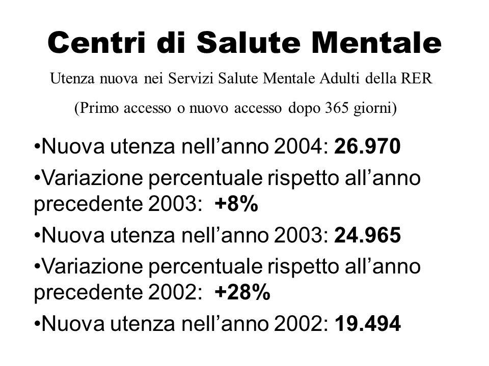 Centri di Salute Mentale Utenza complessiva nei Servizi di Salute Mentale Adulti della RER Utenza complessiva anno 2004 (tasso su 10.000 abitanti): 193,9 Variazione percentuale rispetto allanno precedente 2003: +8% Utenza complessiva nellanno 2003 (tasso su 10.000 abitanti): 181,1 Variazione percentuale rispetto allanno precedente 2002: +25% Utenza complessiva nellanno 2002 (tasso x 10.000 abitanti): 145,6