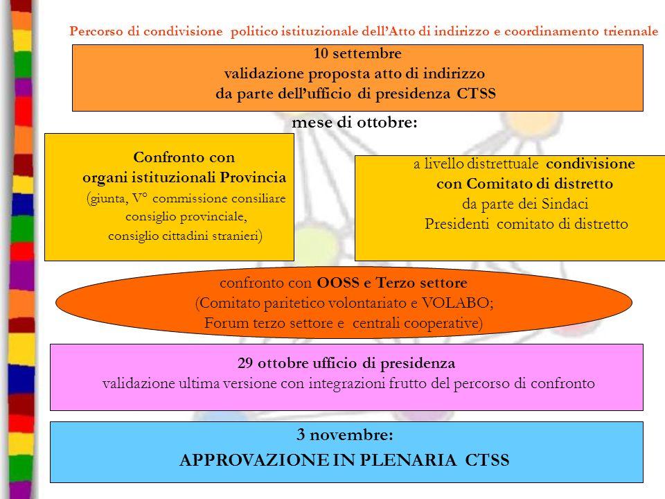 Percorso di condivisione politico istituzionale dellAtto di indirizzo e coordinamento triennale mese di ottobre: 10 settembre validazione proposta att