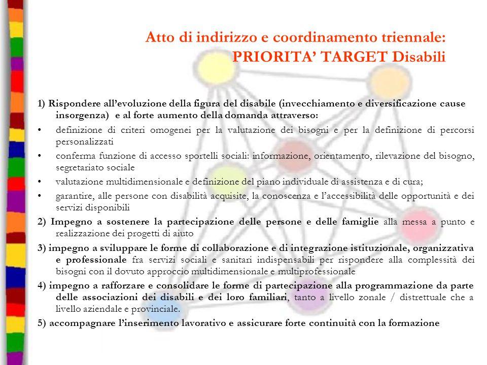 Atto di indirizzo e coordinamento triennale: PRIORITA TARGET Disabili 1) Rispondere allevoluzione della figura del disabile (invecchiamento e diversif